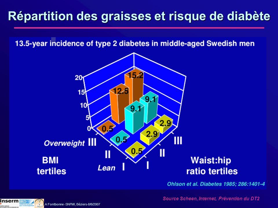 Insulinémie cumulée Triglycéridémie Cholestérolémie HDL/cholestérol total TA systolique TA diastolique 32,2 24,6 4,7 7,9 14,2 17,7 49,9** 60,0** 3,8 14,8 27,4* 30,0* * p<0,05 ; ** p<0,01 % de variance expliquée par la masse grasse totale par la masse grasse viscérale Peiris et al., Ann Intern Med 1989:867 Répartition des graisses et anomalies métaboliques Etude chez 33 femmes non ménopausées en bonne santé Masse grasse estimée par pesée hydrostatique et répartition par scanner A Fontbonne -SNFMI, Béziers-8/6/2007
