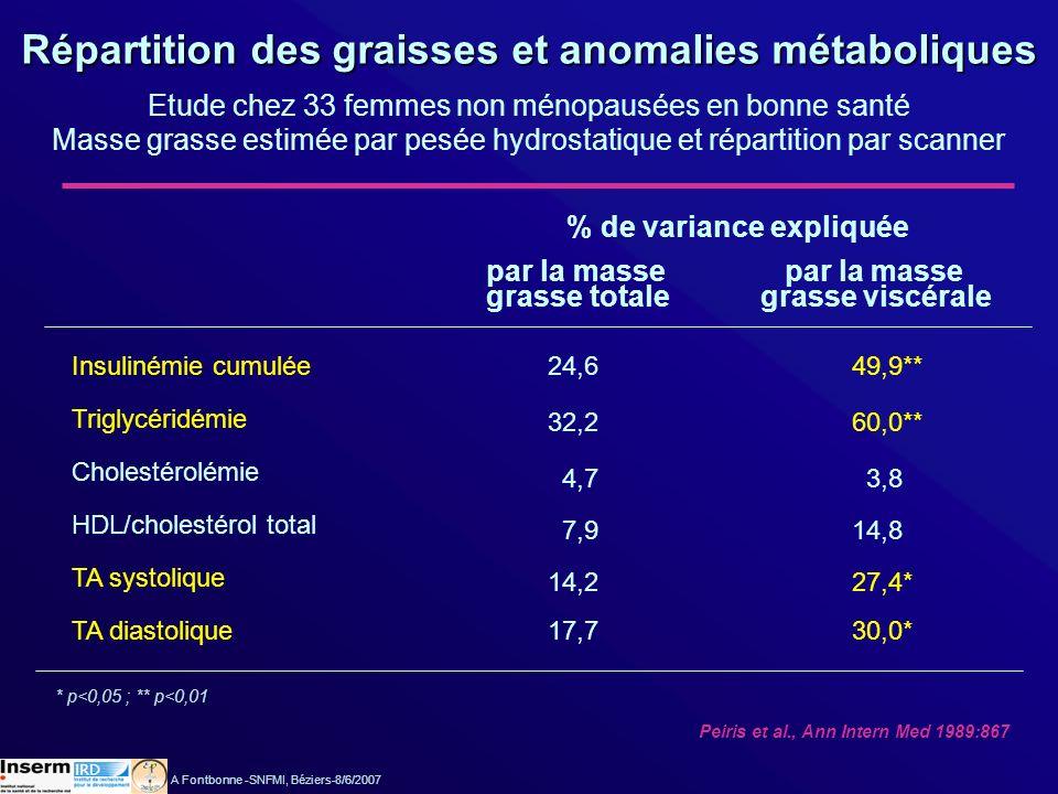 Insulinémie cumulée Triglycéridémie Cholestérolémie HDL/cholestérol total TA systolique TA diastolique 32,2 24,6 4,7 7,9 14,2 17,7 49,9** 60,0** 3,8 1