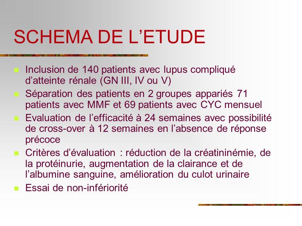 SCHEMA DE LETUDE Inclusion de 140 patients avec lupus compliqué datteinte rénale (GN III, IV ou V) Séparation des patients en 2 groupes appariés 71 pa
