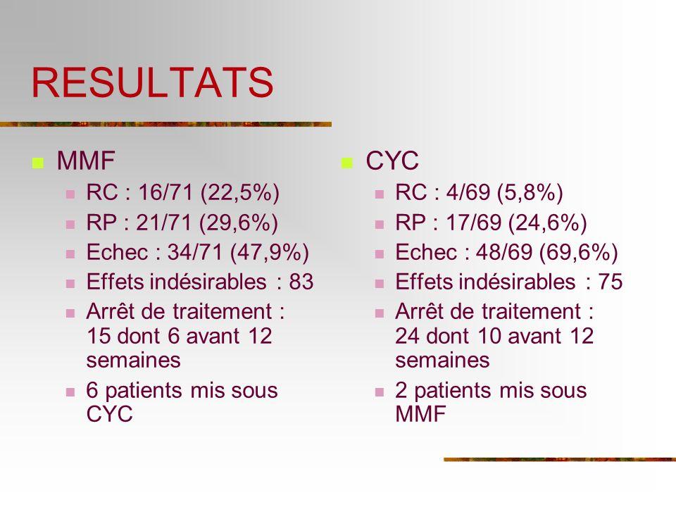 RESULTATS MMF RC : 16/71 (22,5%) RP : 21/71 (29,6%) Echec : 34/71 (47,9%) Effets indésirables : 83 Arrêt de traitement : 15 dont 6 avant 12 semaines 6