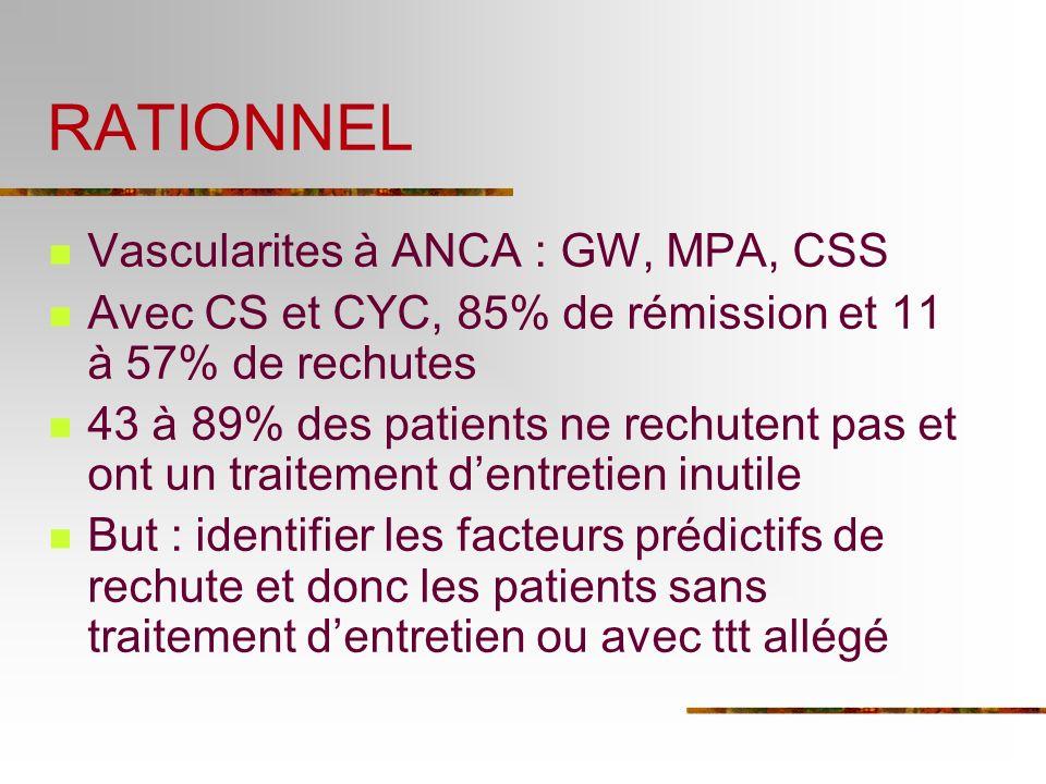 RATIONNEL Vascularites à ANCA : GW, MPA, CSS Avec CS et CYC, 85% de rémission et 11 à 57% de rechutes 43 à 89% des patients ne rechutent pas et ont un