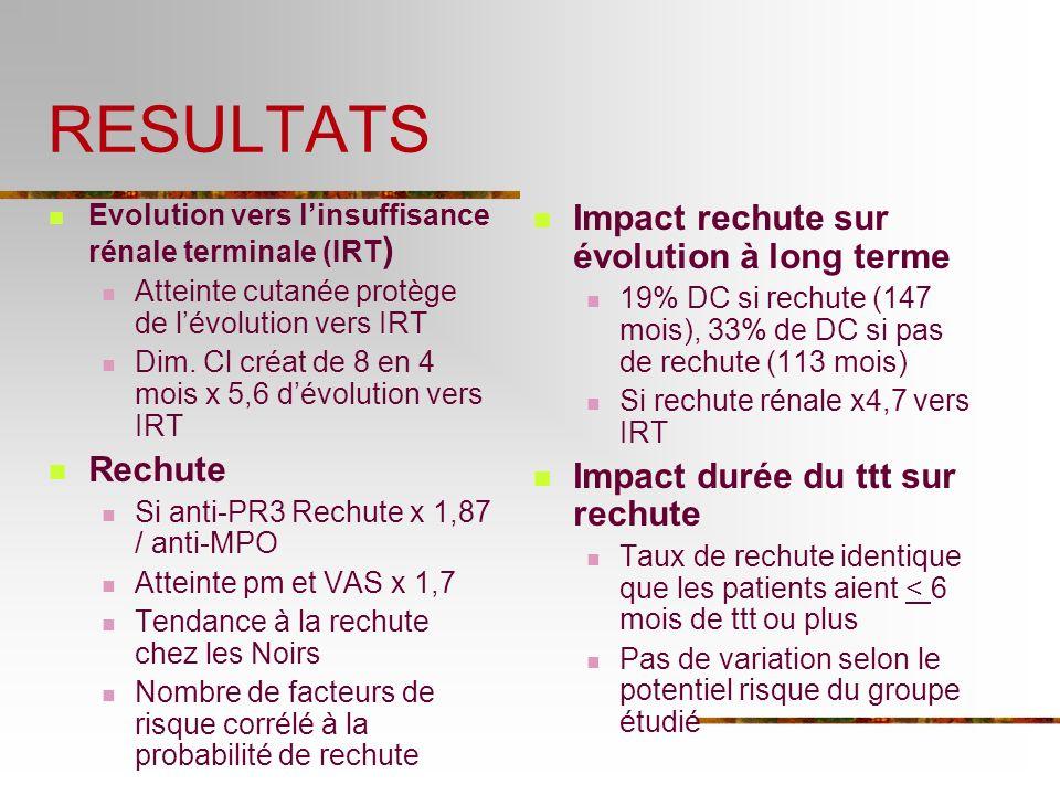 RESULTATS Evolution vers linsuffisance rénale terminale (IRT ) Atteinte cutanée protège de lévolution vers IRT Dim. Cl créat de 8 en 4 mois x 5,6 dévo