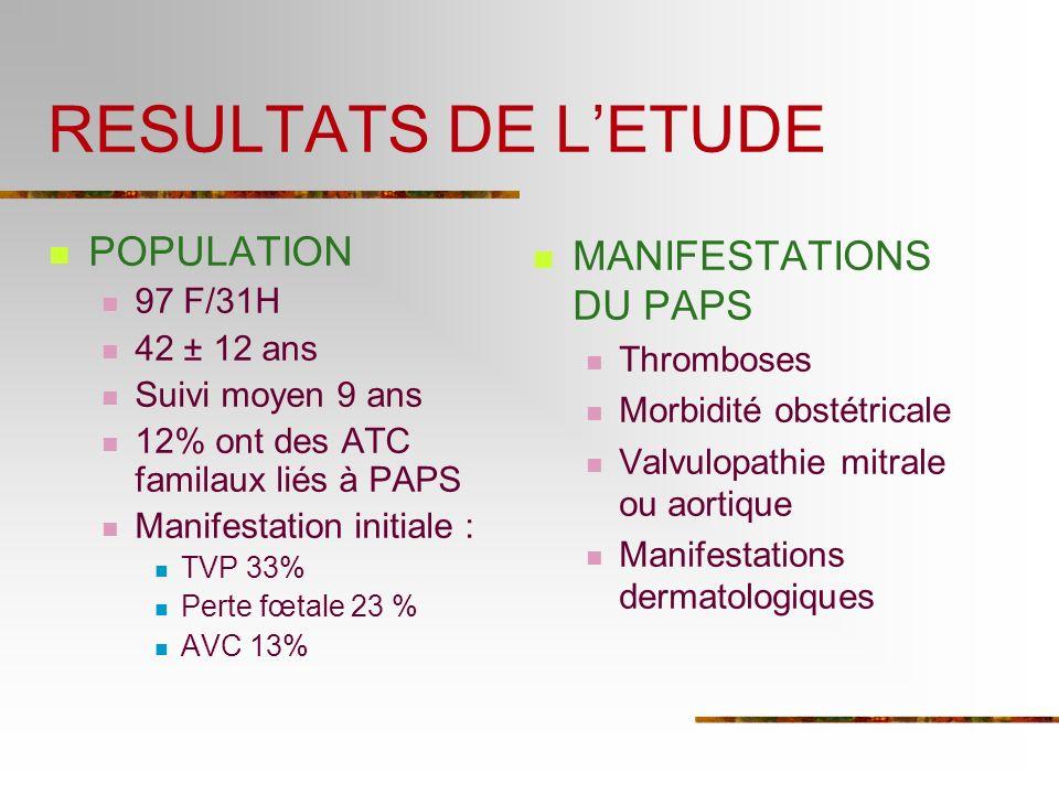 RESULTATS DE LETUDE POPULATION 97 F/31H 42 ± 12 ans Suivi moyen 9 ans 12% ont des ATC familaux liés à PAPS Manifestation initiale : TVP 33% Perte fœta