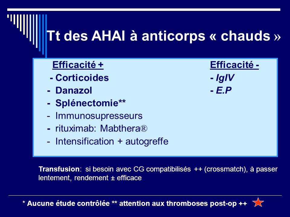 Tt des AHAI à anticorps « chauds » Efficacité + Efficacité - - Corticoides- IgIV - Danazol- E.P - Splénectomie** - Immunosupresseurs - rituximab: Mabt