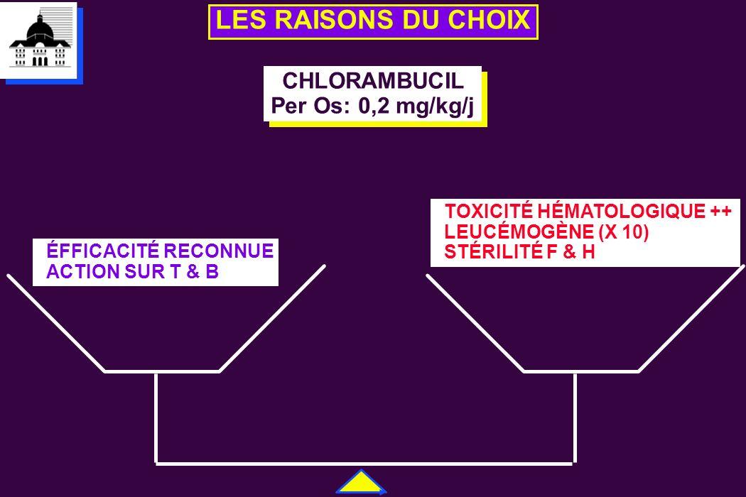 LES RAISONS DU CHOIX CHLORAMBUCIL Per Os: 0,2 mg/kg/j CHLORAMBUCIL Per Os: 0,2 mg/kg/j ÉFFICACITÉ RECONNUE ACTION SUR T & B TOXICITÉ HÉMATOLOGIQUE ++