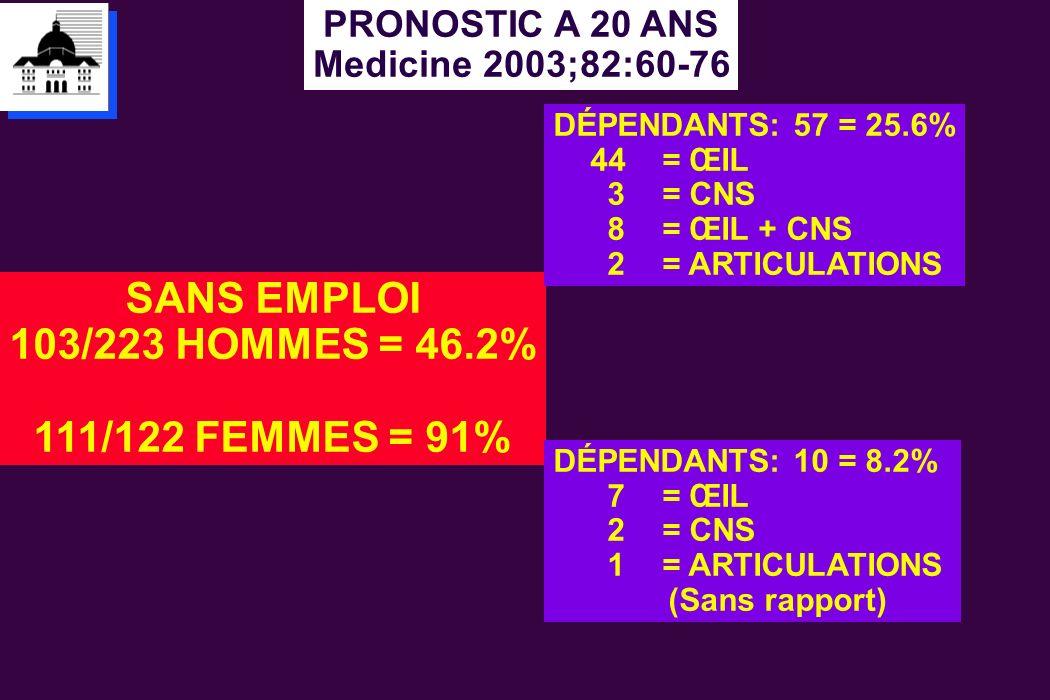 PRONOSTIC A 20 ANS Medicine 2003;82:60-76 SANS EMPLOI 103/223 HOMMES = 46.2% 111/122 FEMMES = 91% DÉPENDANTS: 57 = 25.6% 44 = ŒIL 3 = CNS 8 = ŒIL + CN