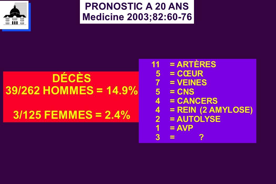 PRONOSTIC A 20 ANS Medicine 2003;82:60-76 DÉCÈS 39/262 HOMMES = 14.9% 3/125 FEMMES = 2.4% 11 = ARTÈRES 5 = CŒUR 7 = VEINES 5 = CNS 4 = CANCERS 4 = REI