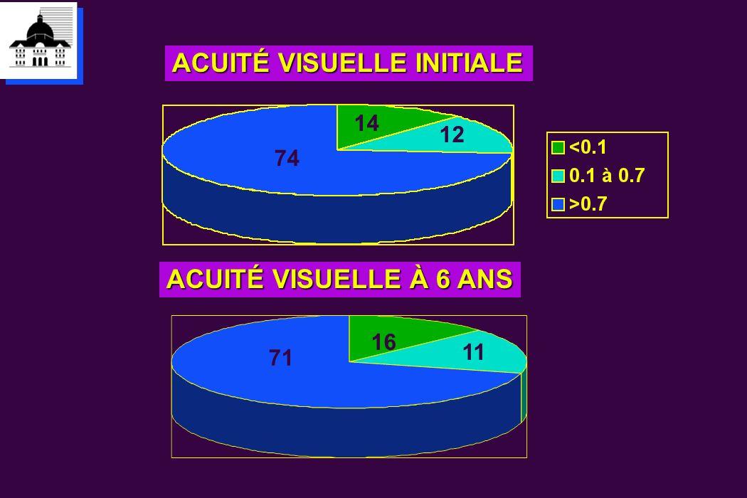 ACUITÉ VISUELLE INITIALE ACUITÉ VISUELLE À 6 ANS 12 14 74 71 16 11