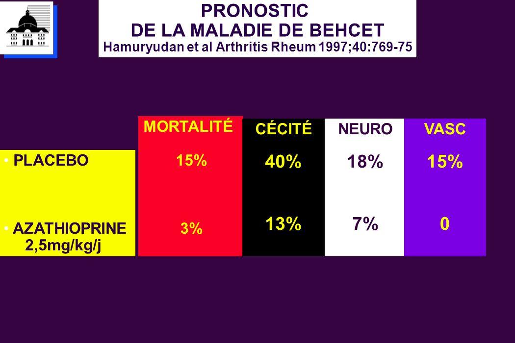 PRONOSTIC DE LA MALADIE DE BEHCET Hamuryudan et al Arthritis Rheum 1997;40:769-75 MORTALITÉ 15% 3% CÉCITÉ 40% 13% PLACEBO AZATHIOPRINE 2,5mg/kg/j NEUR