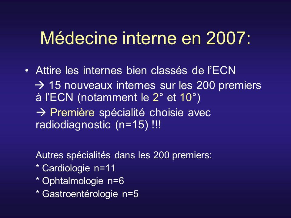 Médecine interne en 2007: Attire les internes bien classés de lECN 15 nouveaux internes sur les 200 premiers à lECN (notamment le 2° et 10°) Première spécialité choisie avec radiodiagnostic (n=15) !!.