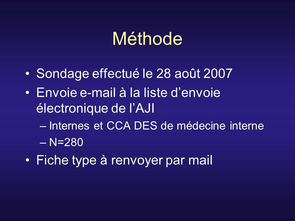 Méthode Sondage effectué le 28 août 2007 Envoie e-mail à la liste denvoie électronique de lAJI –Internes et CCA DES de médecine interne –N=280 Fiche type à renvoyer par mail