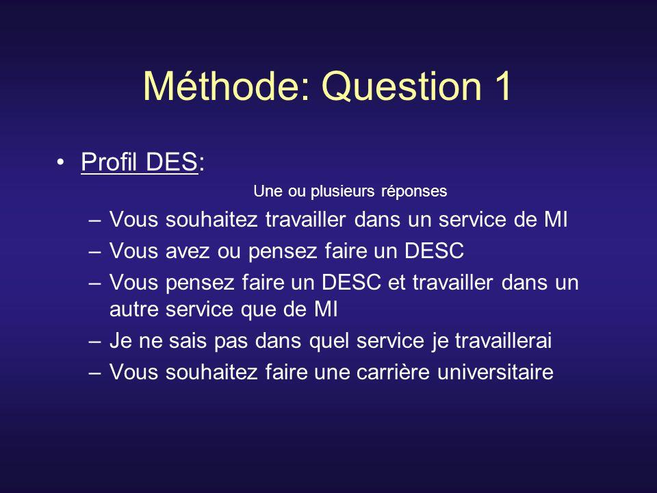 Méthode: Question 1 Profil DES: Une ou plusieurs réponses –Vous souhaitez travailler dans un service de MI –Vous avez ou pensez faire un DESC –Vous pensez faire un DESC et travailler dans un autre service que de MI –Je ne sais pas dans quel service je travaillerai –Vous souhaitez faire une carrière universitaire