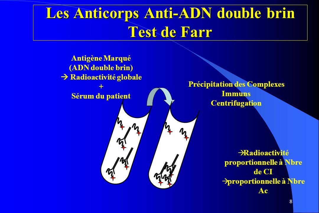 8 Antigène Marqué (ADN double brin) Radioactivité globale + Sérum du patient Précipitation des Complexes Immuns Centrifugation Radioactivité proportio