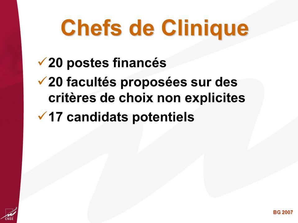 BG 2007 Chefs de Clinique 20 postes financés 20 facultés proposées sur des critères de choix non explicites 17 candidats potentiels