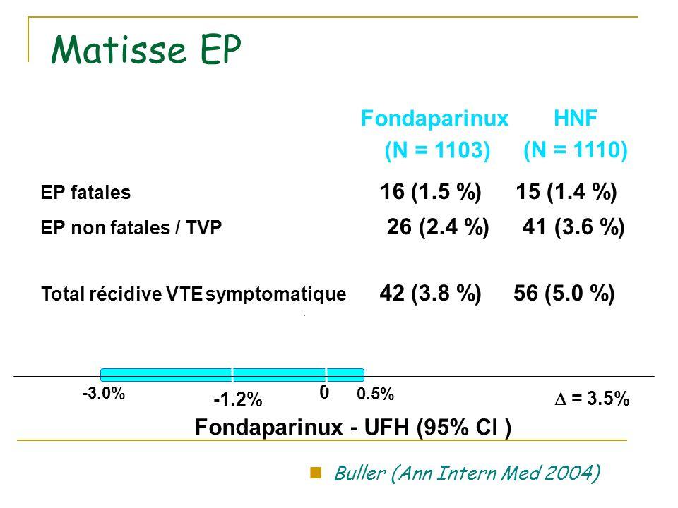 Matisse EP -1.2% = 3.5% 0 0.5% -3.0% Fondaparinux (N = 1103) HNF (N = 1110) Fondaparinux - UFH (95% CI ) -1.2% = 3.5% 0 0.5% -3.0% EP fatales 16 (1.5 %) 15 (1.4 %) EP non fatales / TVP 26 (2.4 %) 41 (3.6 %) Total récidive VTE symptomatique 42 (3.8 %) 56 (5.0 %) Buller (Ann Intern Med 2004)