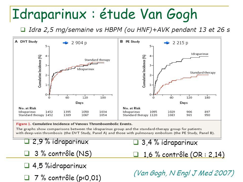 Idraparinux : étude Van Gogh 2,9 % idraparinux 3 % contrôle (NS) 4,5 %idraparinux 7 % contrôle (p<0,01) 2 904 p2 215 p 3,4 % idraparinux 1,6 % contrôl