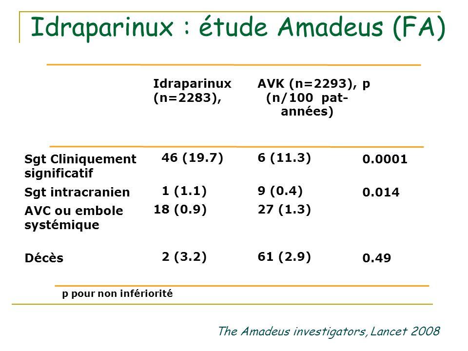 The Amadeus investigators, Lancet 2008 Idraparinux : étude Amadeus (FA) 0.4961 (2.9) 62 (3.2) Décès 0.007*27 (1.3) 18 (0.9) AVC ou embole systémique 0.0149 (0.4) 21 (1.1) Sgt intracranien 0.00016 (11.3) 346 (19.7) Sgt Cliniquement significatif pAVK (n=2293), (n/100 pat- années) Idraparinux (n=2283), n (n per 100 patient-years) *p pour non infériorité