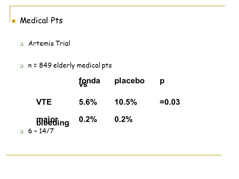 Medical Pts Artemis Trial n = 849 elderly medical pts 6 – 14/7 0.2% major bleeding =0.0310.5%5.6%VTE pplacebofonda vs