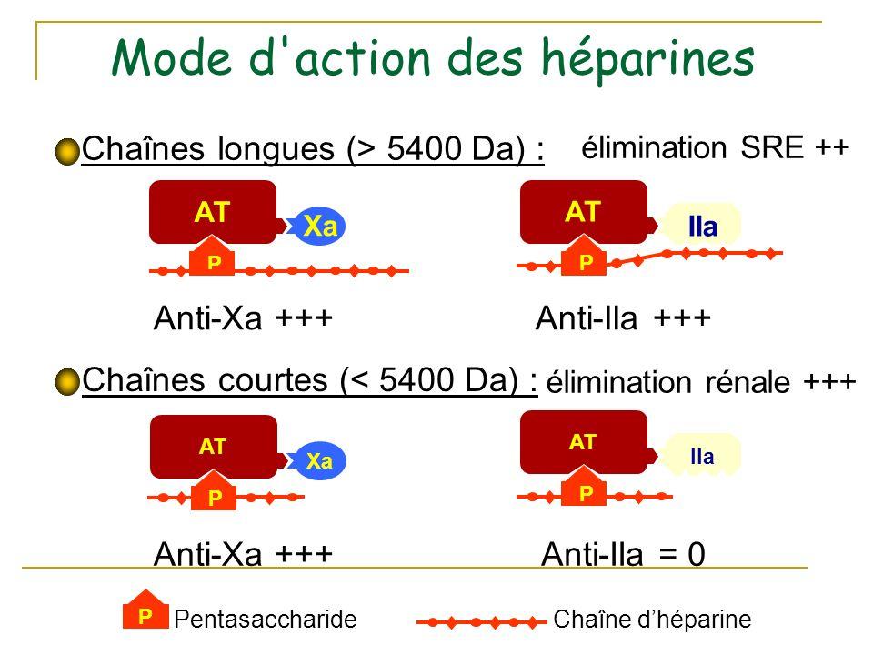 Chaînes longues (> 5400 Da) : Chaînes courtes (< 5400 Da) : AT Xa P AT IIa P Anti-Xa +++Anti-IIa +++ AT Xa P Anti-Xa +++ AT IIa P Anti-IIa = 0 P PentasaccharideChaîne dhéparine élimination SRE ++ élimination rénale +++ Mode d action des héparines