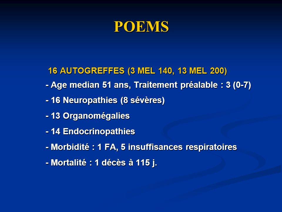 POEMS 16 AUTOGREFFES (3 MEL 140, 13 MEL 200) 16 AUTOGREFFES (3 MEL 140, 13 MEL 200) - Age median 51 ans, Traitement préalable : 3 (0-7) - 16 Neuropath