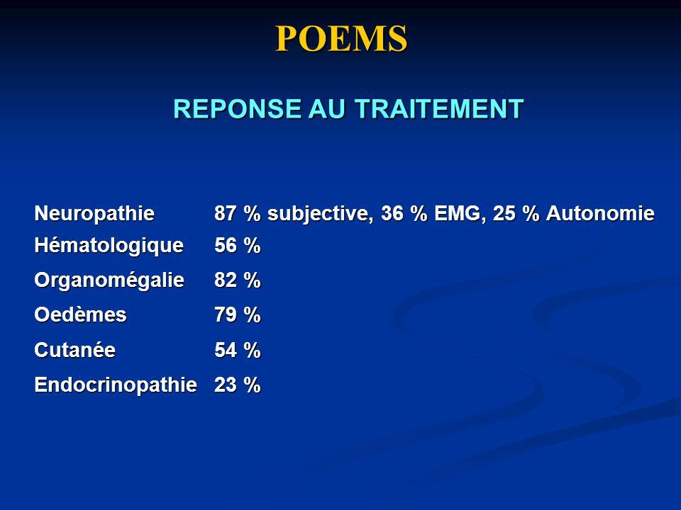 POEMS Neuropathie 87 % subjective, 36 % EMG, 25 % Autonomie Hématologique 56 % Organomégalie 82 % Oedèmes 79 % Cutanée 54 % Endocrinopathie 23 % REPON