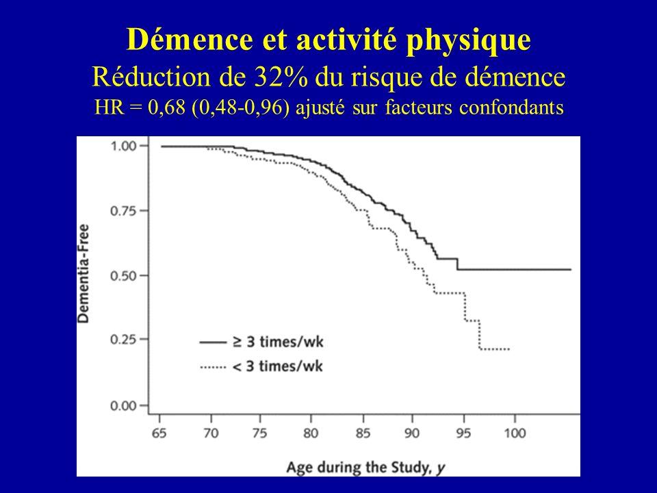 Démence et activité physique Réduction de 32% du risque de démence HR = 0,68 (0,48-0,96) ajusté sur facteurs confondants
