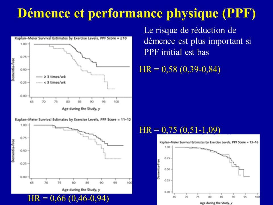 Démence et performance physique (PPF) HR = 0,58 (0,39-0,84) HR = 0,75 (0,51-1,09) HR = 0,66 (0,46-0,94) Le risque de réduction de démence est plus imp