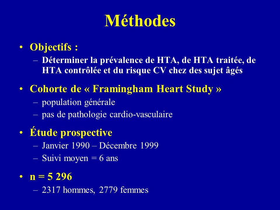Méthodes Objectifs : –Déterminer la prévalence de HTA, de HTA traitée, de HTA contrôlée et du risque CV chez des sujet âgés Cohorte de « Framingham He
