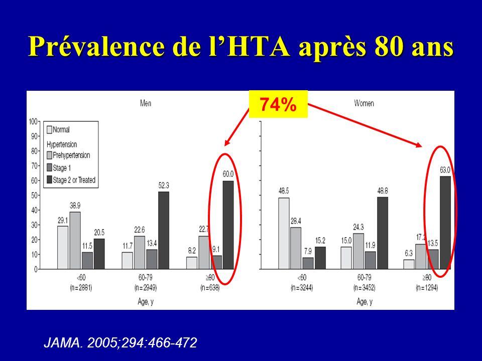 Prévalence de lHTA après 80 ans JAMA. 2005;294:466-472 74%