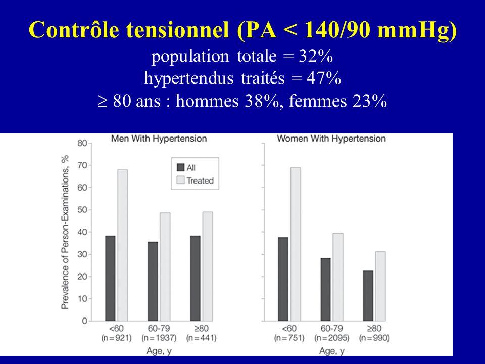 Contrôle tensionnel (PA < 140/90 mmHg) population totale = 32% hypertendus traités = 47% 80 ans : hommes 38%, femmes 23%