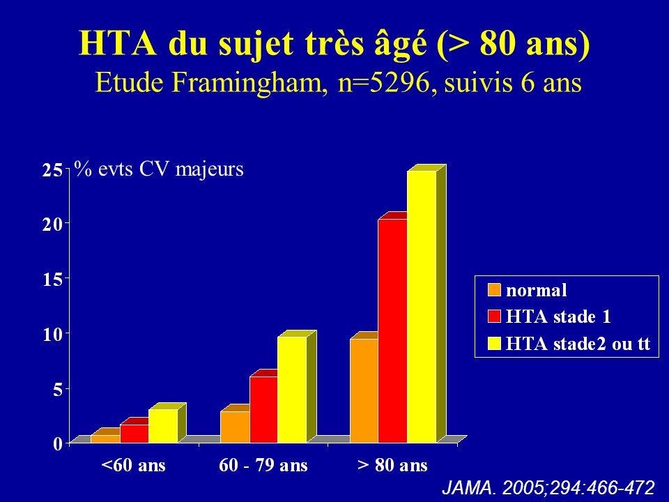 HTA du sujet très âgé (> 80 ans) Etude Framingham, n=5296, suivis 6 ans % evts CV majeurs JAMA. 2005;294:466-472