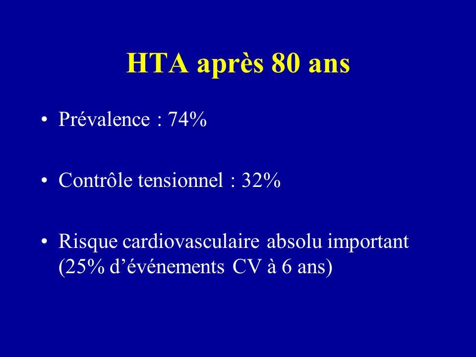 HTA après 80 ans Prévalence : 74% Contrôle tensionnel : 32% Risque cardiovasculaire absolu important (25% dévénements CV à 6 ans)