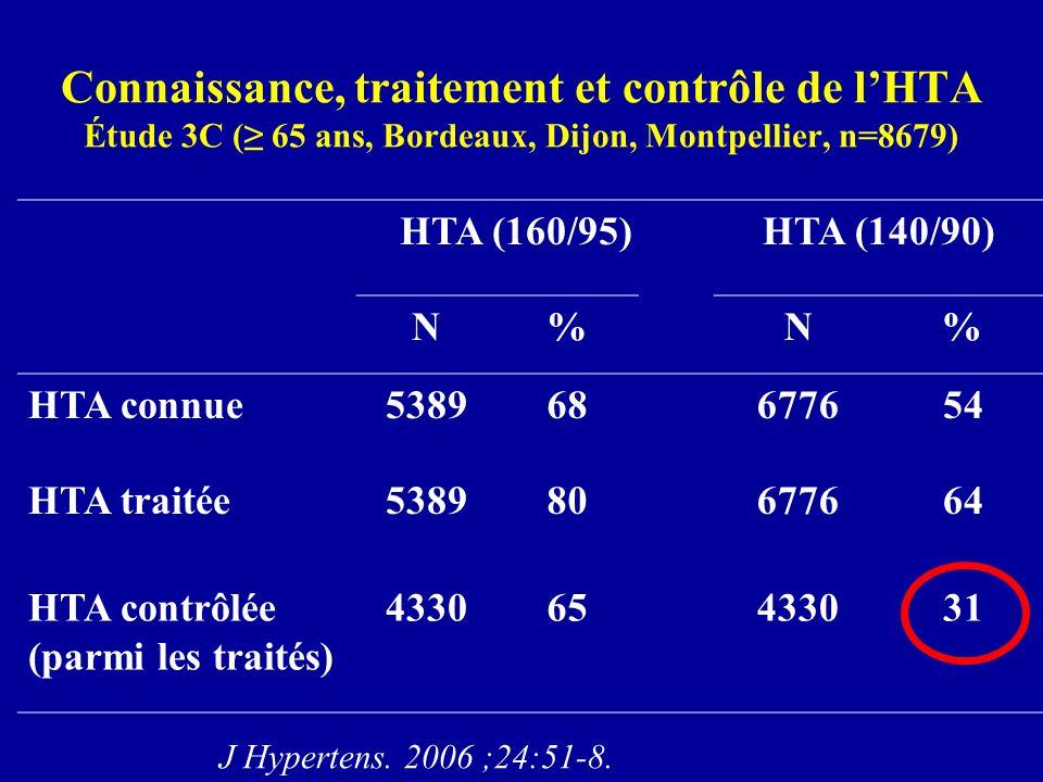 Connaissance, traitement et contrôle de lHTA Étude 3C ( 65 ans, Bordeaux, Dijon, Montpellier, n=8679) HTA (160/95)HTA (140/90) N%N% HTA connue53896867