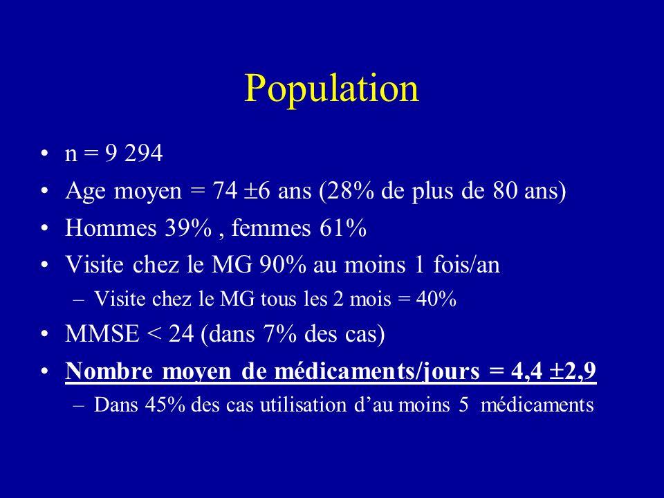 Population n = 9 294 Age moyen = 74 6 ans (28% de plus de 80 ans) Hommes 39%, femmes 61% Visite chez le MG 90% au moins 1 fois/an –Visite chez le MG t