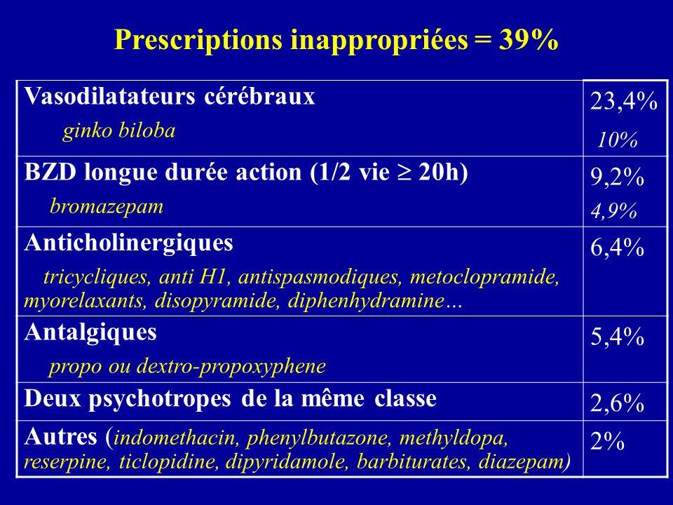 Vasodilatateurs cérébraux ginko biloba 23,4% 10% BZD longue durée action (1/2 vie 20h) bromazepam 9,2% 4,9% Anticholinergiques tricycliques, anti H1,