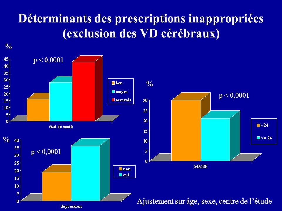 Déterminants des prescriptions inappropriées (exclusion des VD cérébraux) p < 0,0001 % % % Ajustement sur âge, sexe, centre de létude
