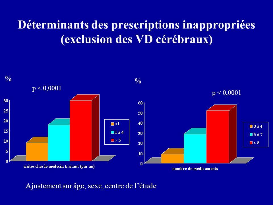 Déterminants des prescriptions inappropriées (exclusion des VD cérébraux) p < 0,0001 % % Ajustement sur âge, sexe, centre de létude