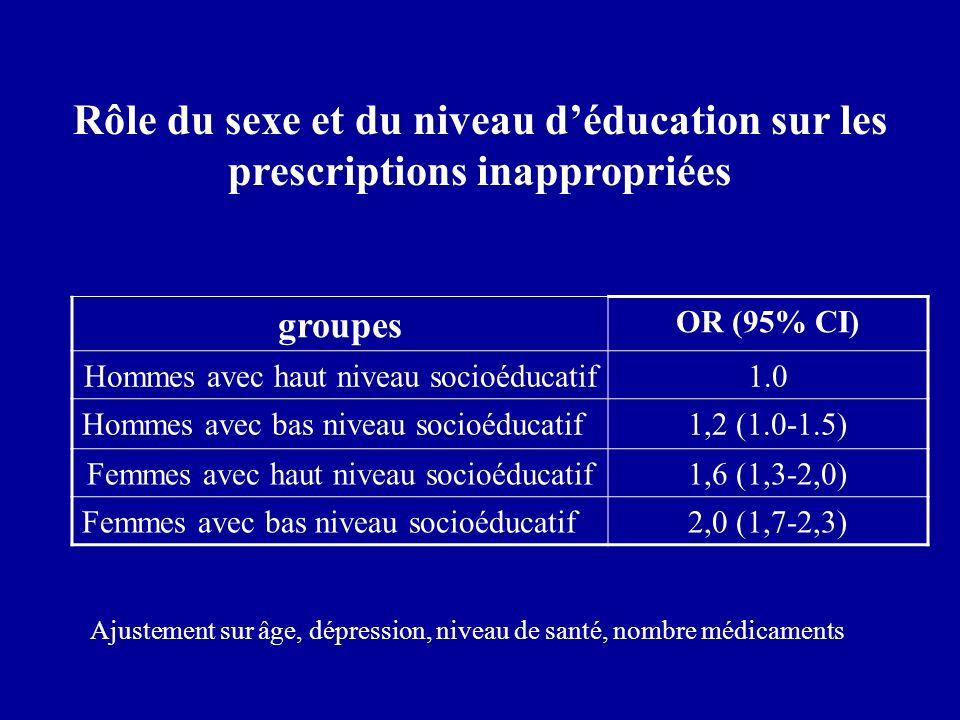 groupes OR (95% CI) Hommes avec haut niveau socioéducatif1.0 Hommes avec bas niveau socioéducatif1,2 (1.0-1.5) Femmes avec haut niveau socioéducatif1,