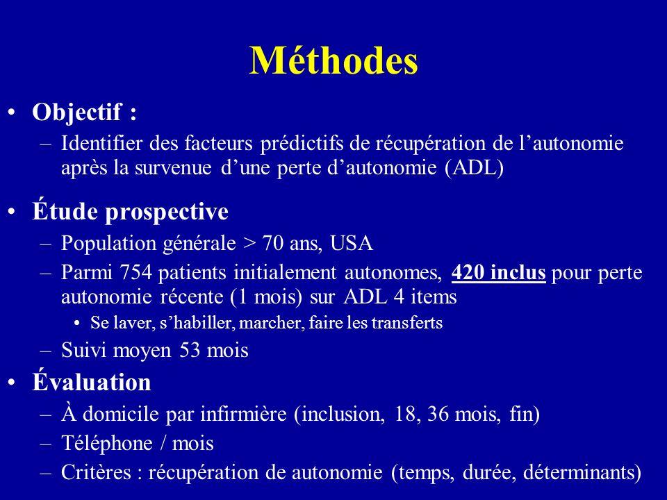 Méthodes Objectif : –Identifier des facteurs prédictifs de récupération de lautonomie après la survenue dune perte dautonomie (ADL) Étude prospective
