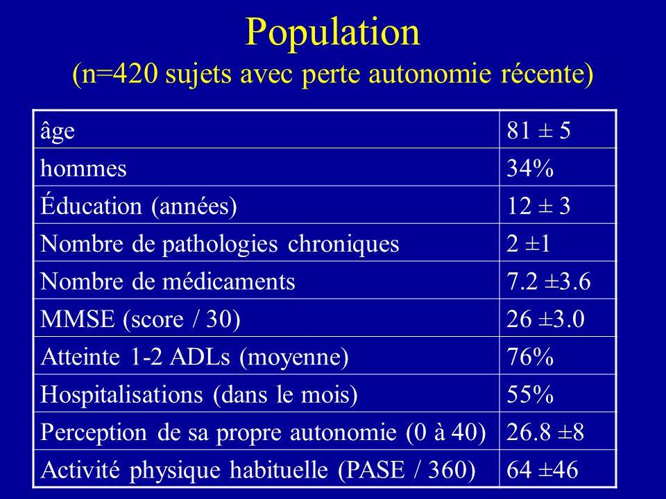 Population (n=420 sujets avec perte autonomie récente) âge81 ± 5 hommes34% Éducation (années)12 ± 3 Nombre de pathologies chroniques2 ±1 Nombre de méd