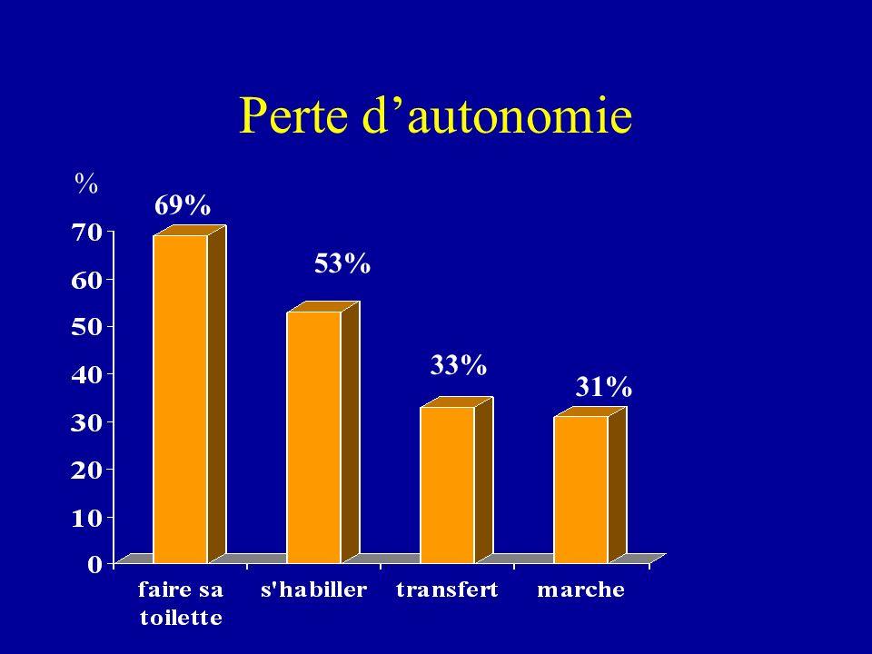 Perte dautonomie % 69% 53% 33% 31%