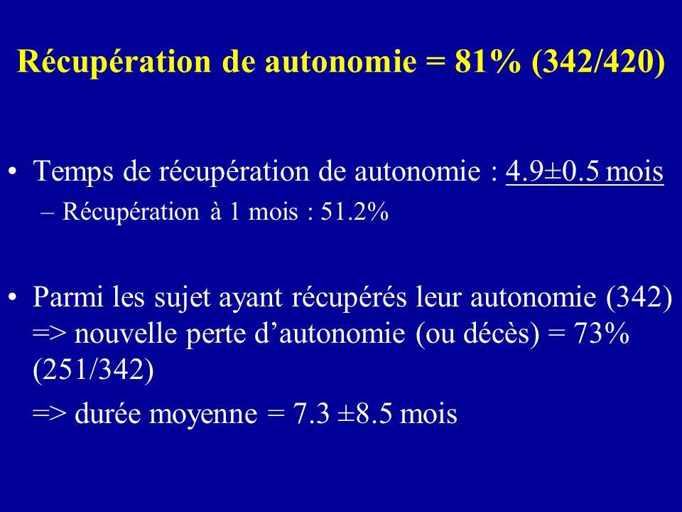 Récupération de autonomie = 81% (342/420) Temps de récupération de autonomie : 4.9±0.5 mois –Récupération à 1 mois : 51.2% Parmi les sujet ayant récup