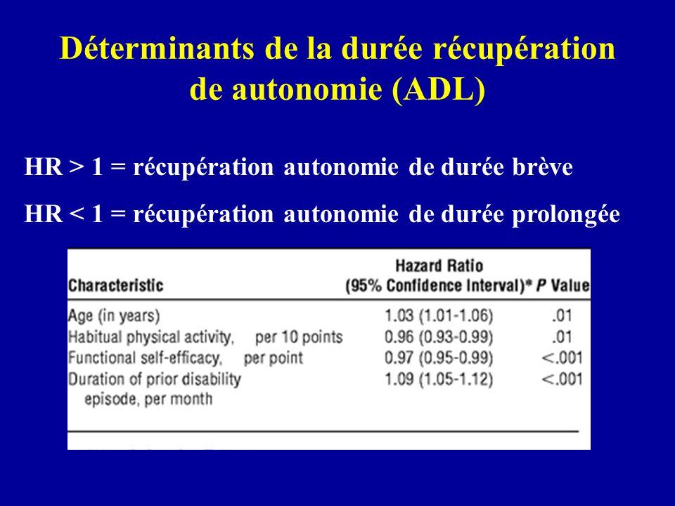 Déterminants de la durée récupération de autonomie (ADL) HR > 1 = récupération autonomie de durée brève HR < 1 = récupération autonomie de durée prolo