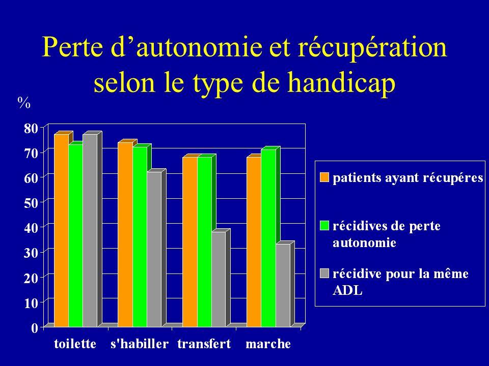 Perte dautonomie et récupération selon le type de handicap %
