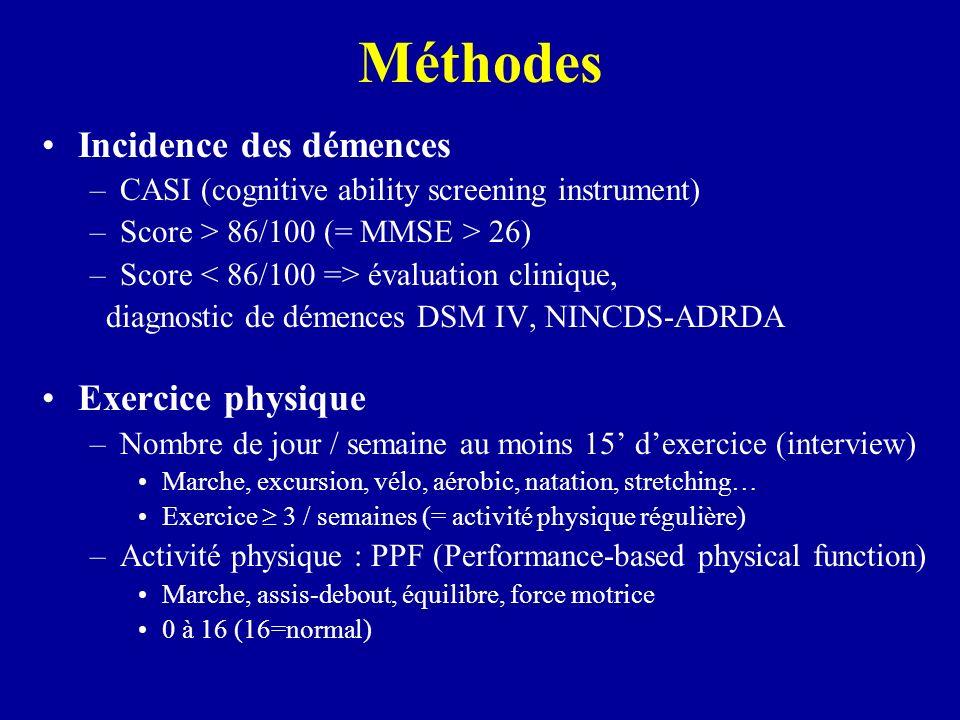 Méthodes Incidence des démences –CASI (cognitive ability screening instrument) –Score > 86/100 (= MMSE > 26) –Score évaluation clinique, diagnostic de