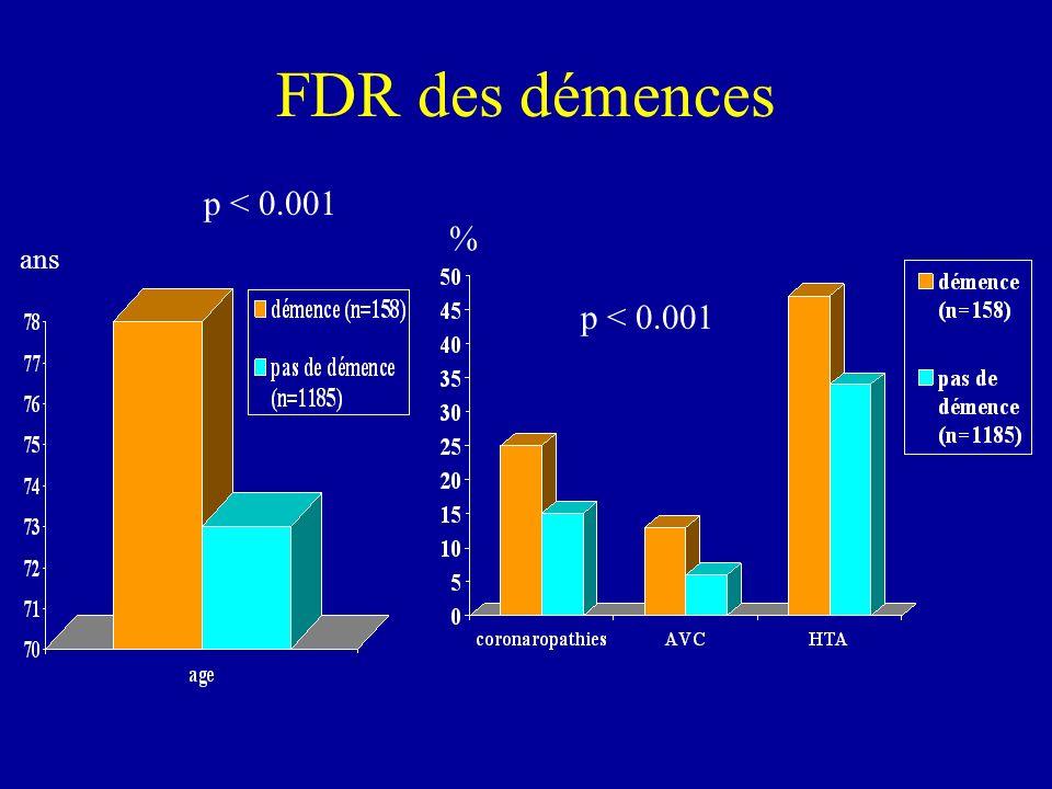 FDR des démences ans p < 0.001 %