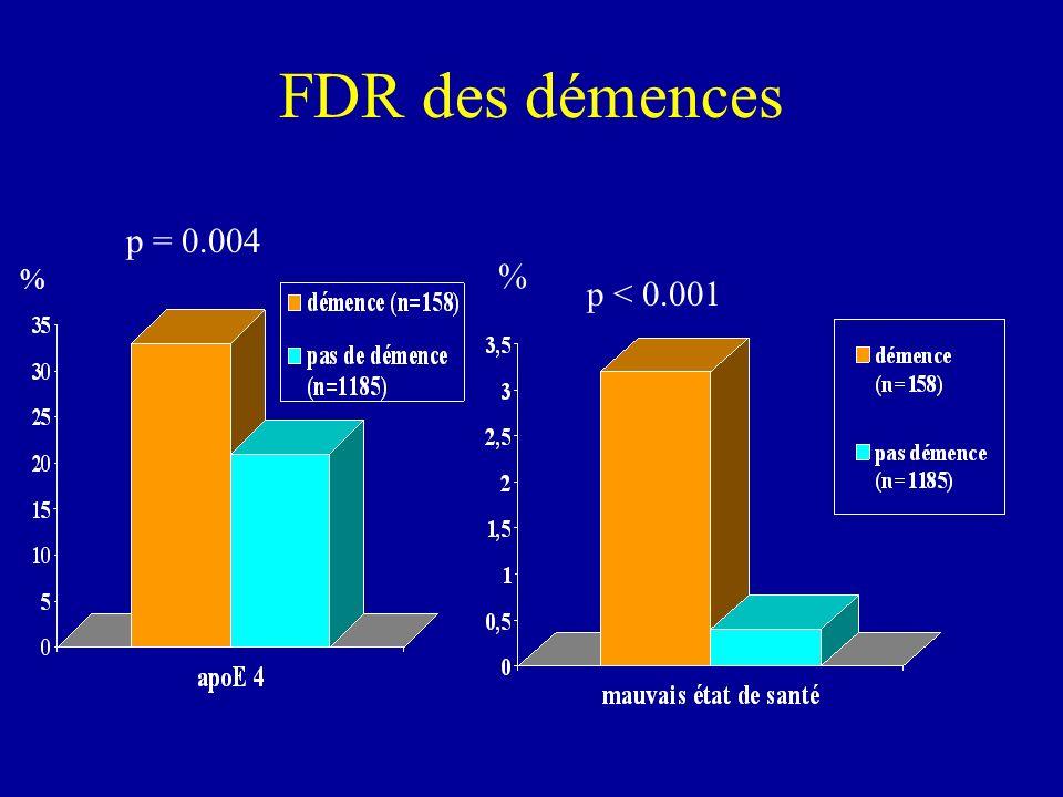 FDR des démences % p = 0.004 p < 0.001 %