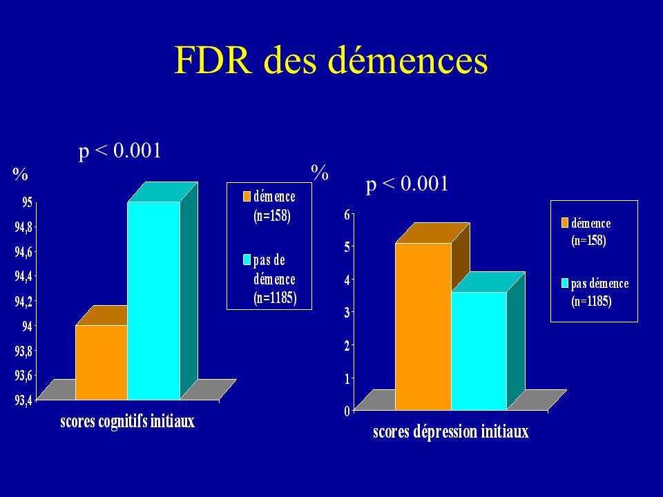 FDR des démences % p < 0.001 %