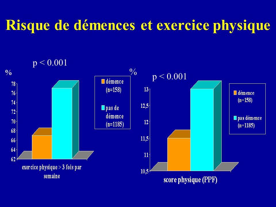 Risque de démences et exercice physique % p < 0.001 %