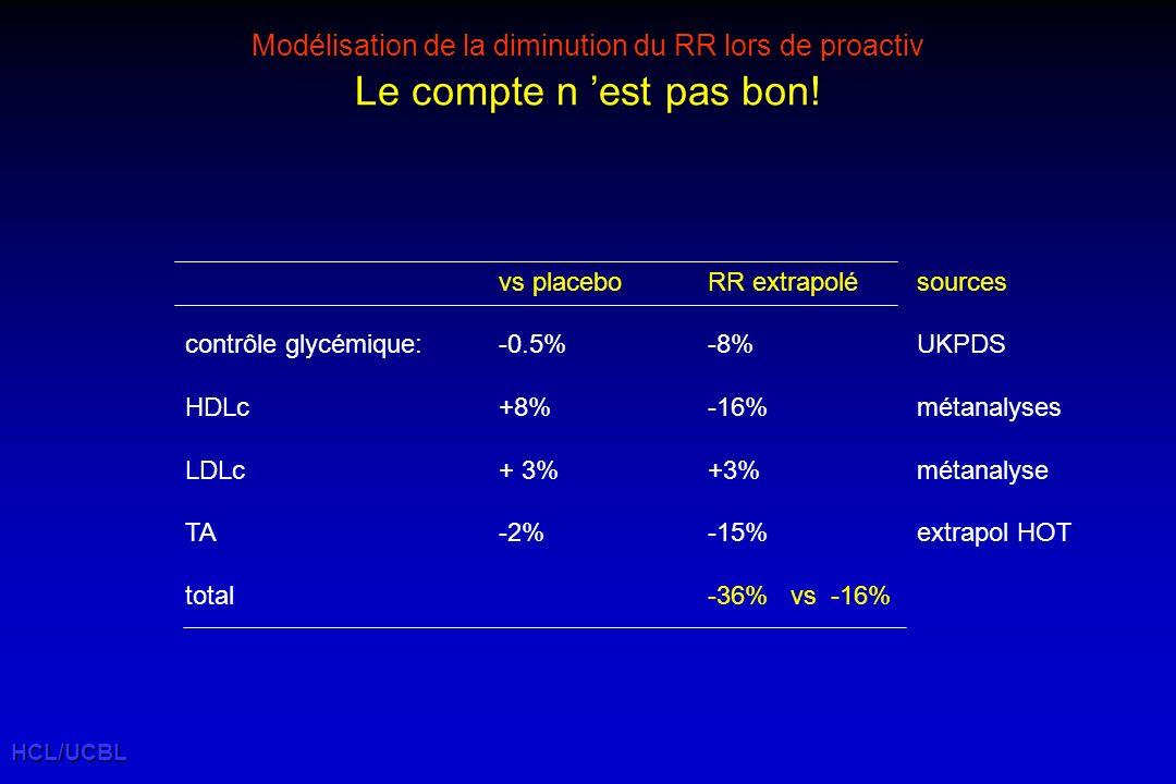 Modélisation de la diminution du RR lors de proactiv Le compte n est pas bon.